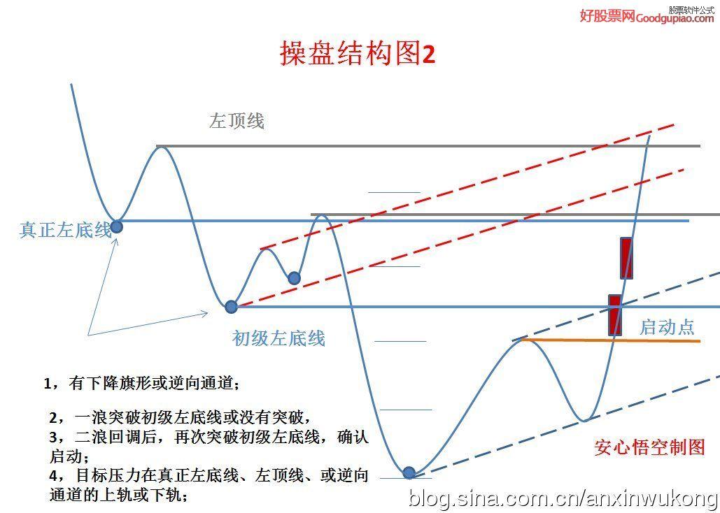 个股操盘结构图