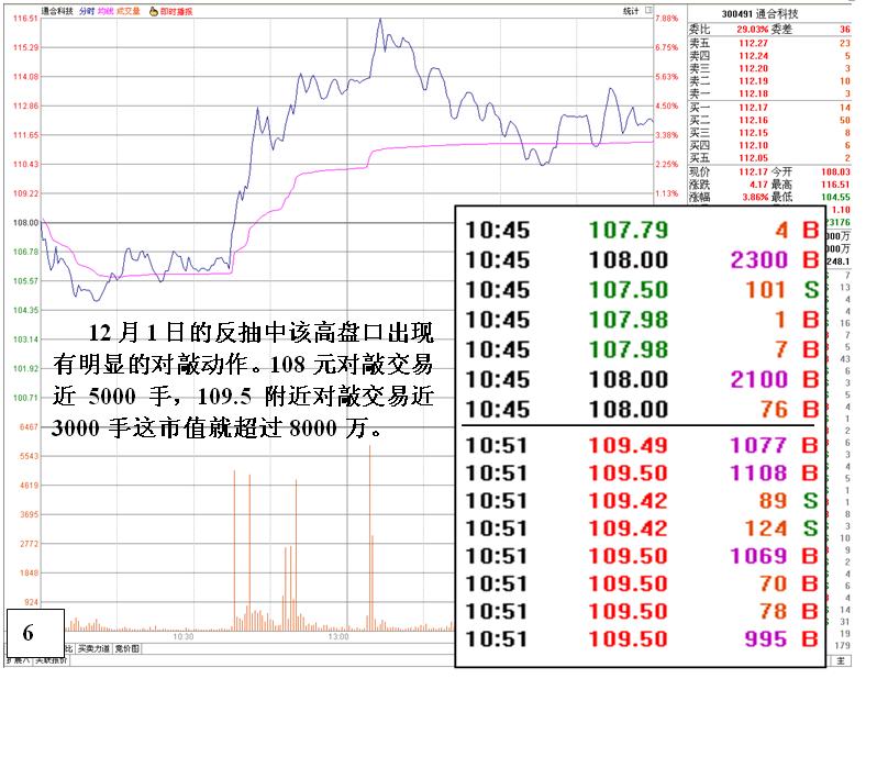 [金印组合]通过数据分析看温州帮的操盘状况