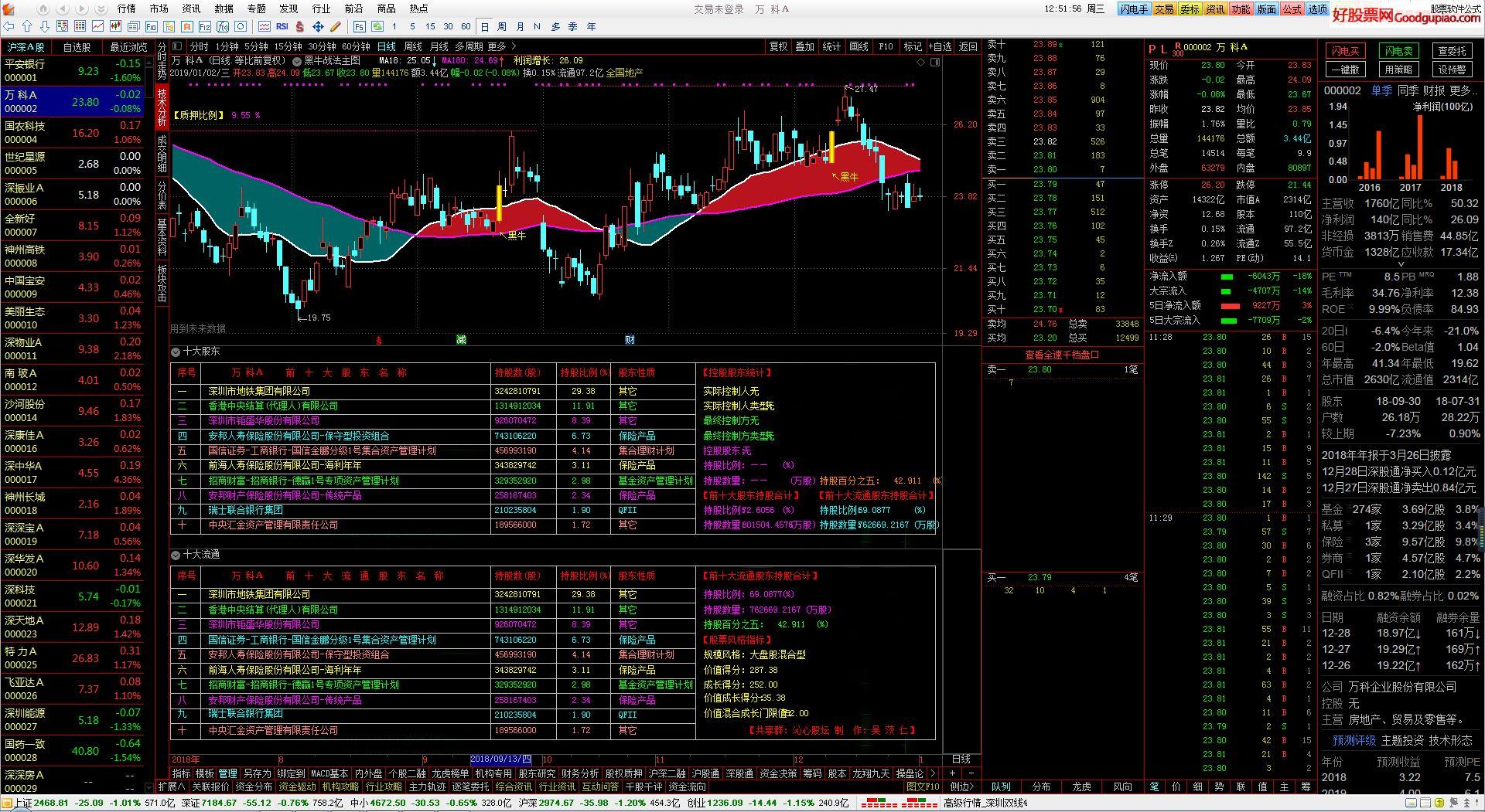 最新十大股东和十大流通股东Excel数据