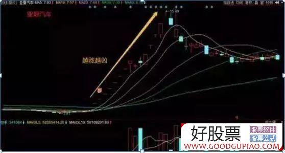 """��(long)�^股""""首(shou)�""""�鸱ǎ�次日��r100%�q停,掌握2年10�f(wan)�p松�500�f(wan)(�D解)"""