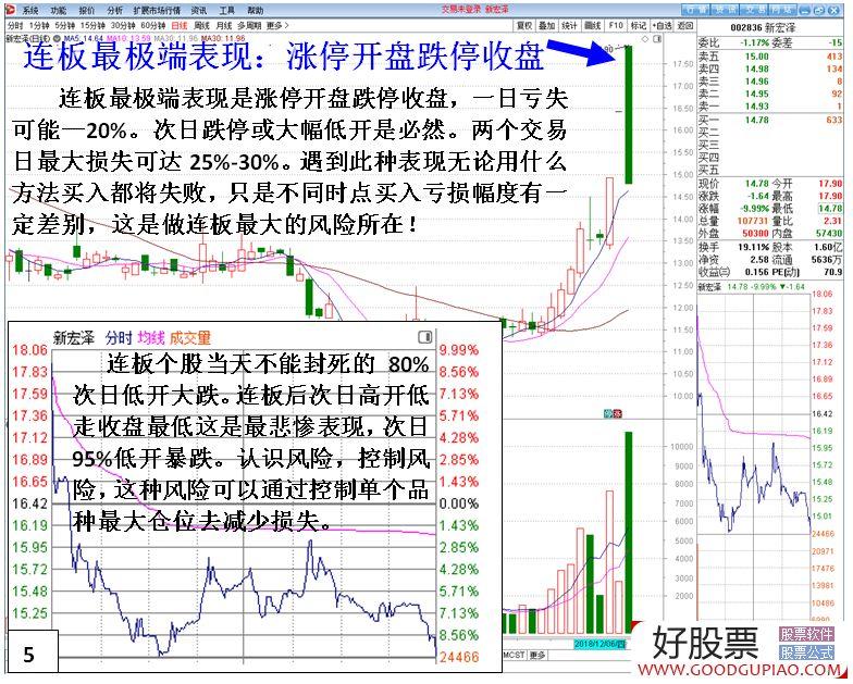 对于市场上短线最赚钱的连续涨停板走势,什么时候介入?(图解),好股票网