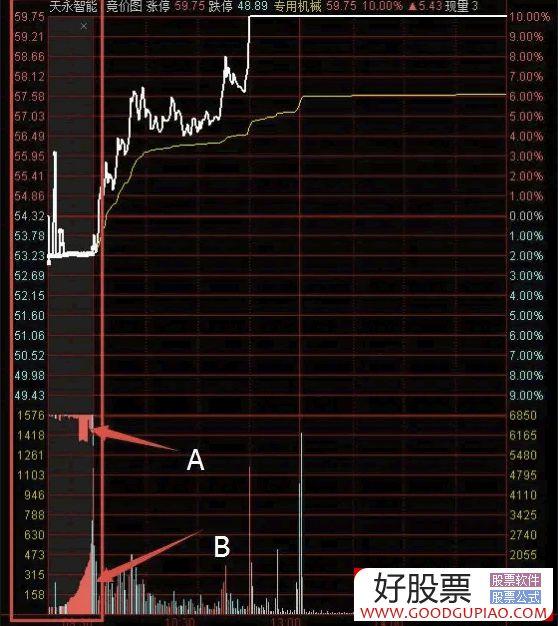用筹码集中度选股的公式指标_集合竟价选股方法_怎样用集合竞价选股