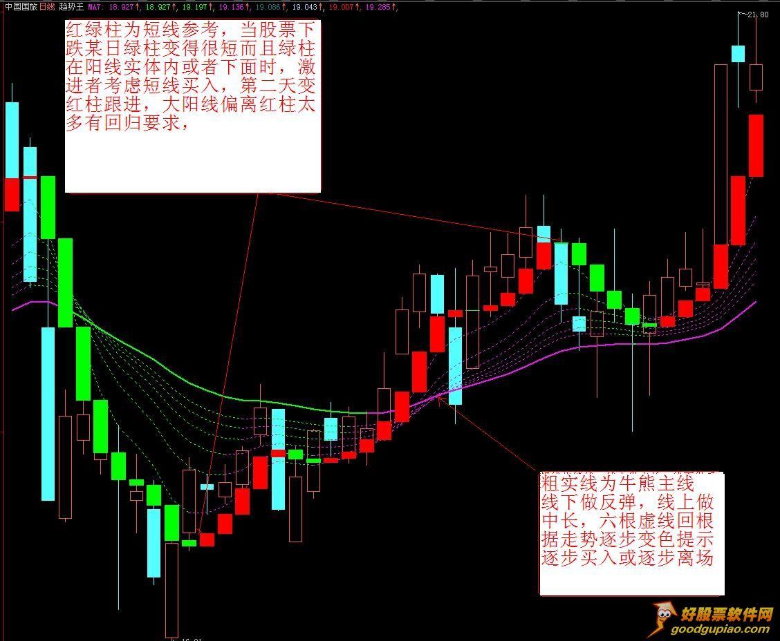 北京弘历软件公�_趋势王 (弘历软件的主打指标)介绍