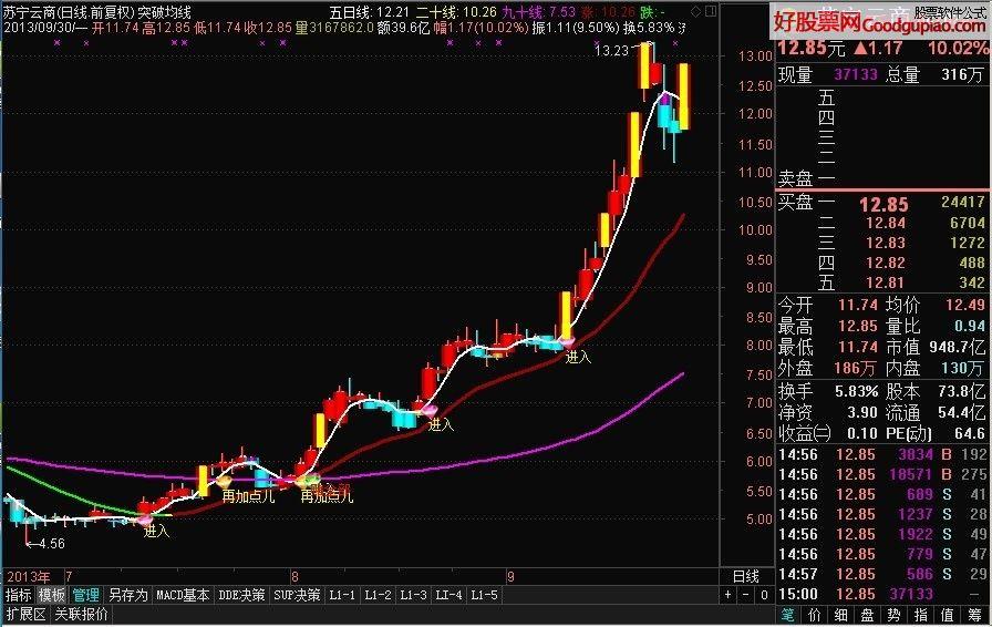 ... 将均线指标公式的第一根5日均线改成加粗的红色线