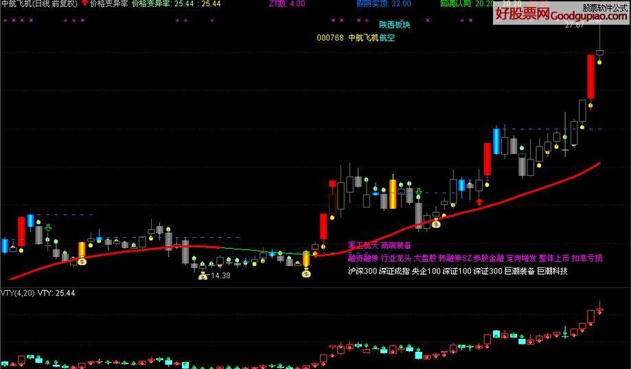 vty指标用法_价格变异率 通达信 主图 附图 指标 - 通达信公式下载 - 好股票网