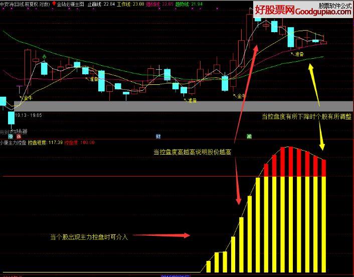 什么是主要的高度控制面板?這只股票有什么風險?