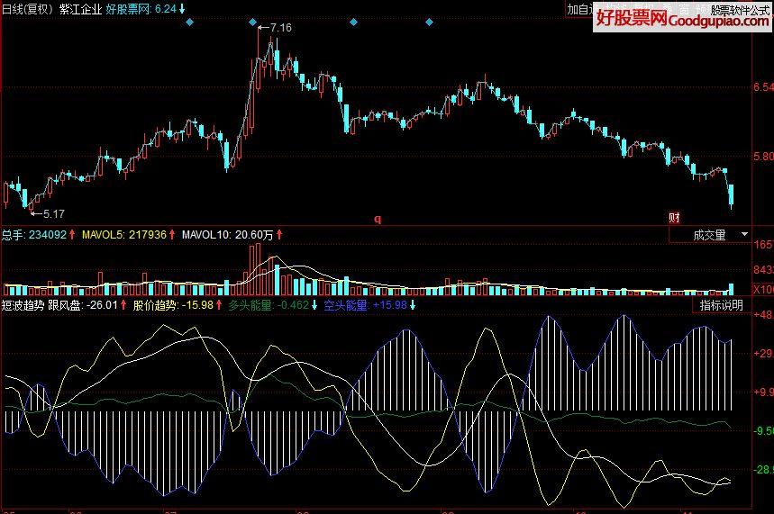 短波趋势 描述短期波动变化的指标