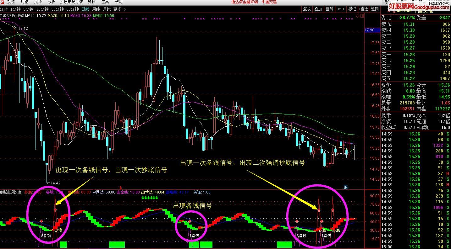 中国股票市场现状_震撼短线抄底逃顶信号指标 通达信 附图 贴图 - 通达信公式下载 ...