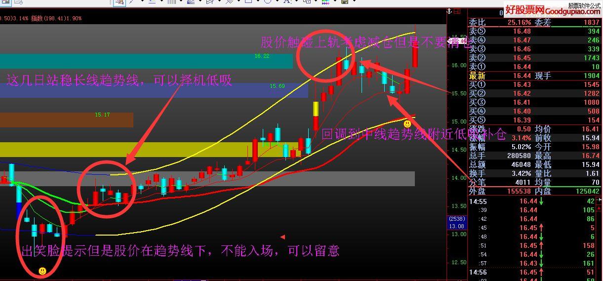 筹码均线(指标 主图 飞狐 贴图),结合了筹码通道趋势买点等提示