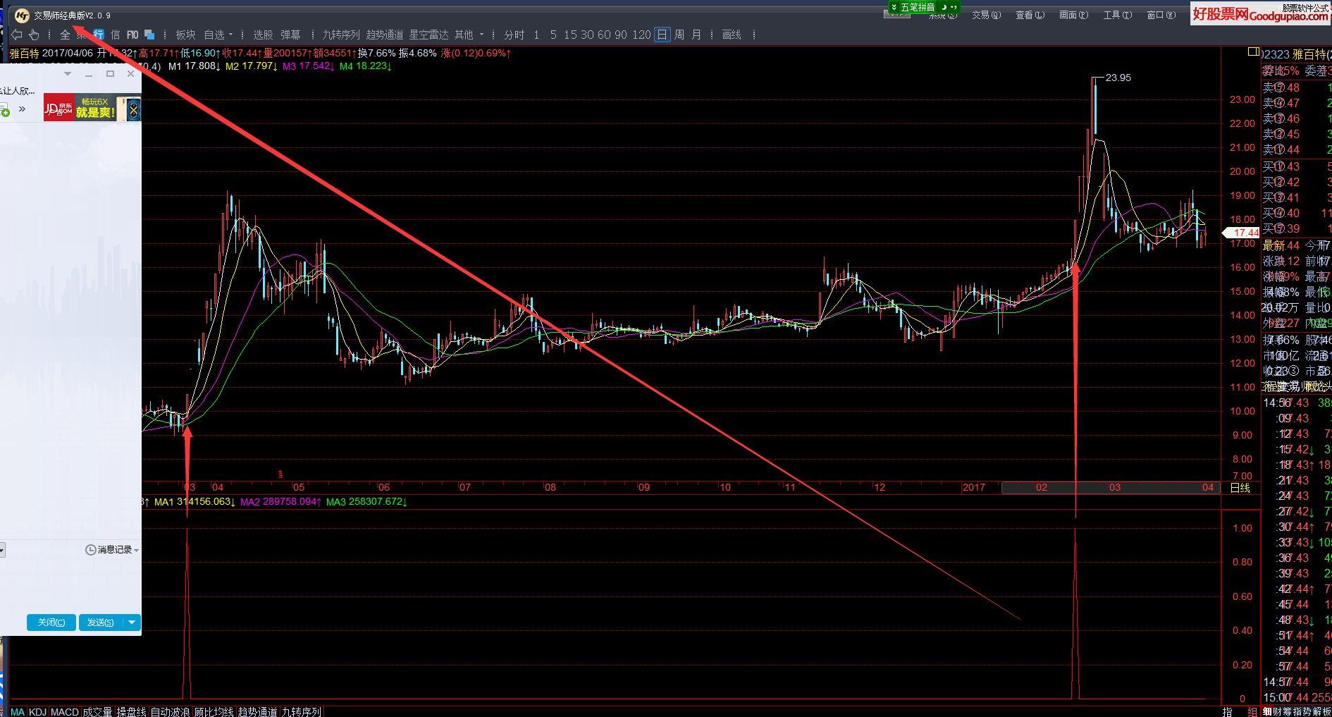 红尘一跃(指标 副图/选股 KT交易师 贴图)没未来不飘移