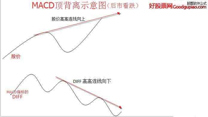 macd/kdj/rsi/dmi顶底背离,可以自动画线(指标 副图/选股 通达信 贴图图片