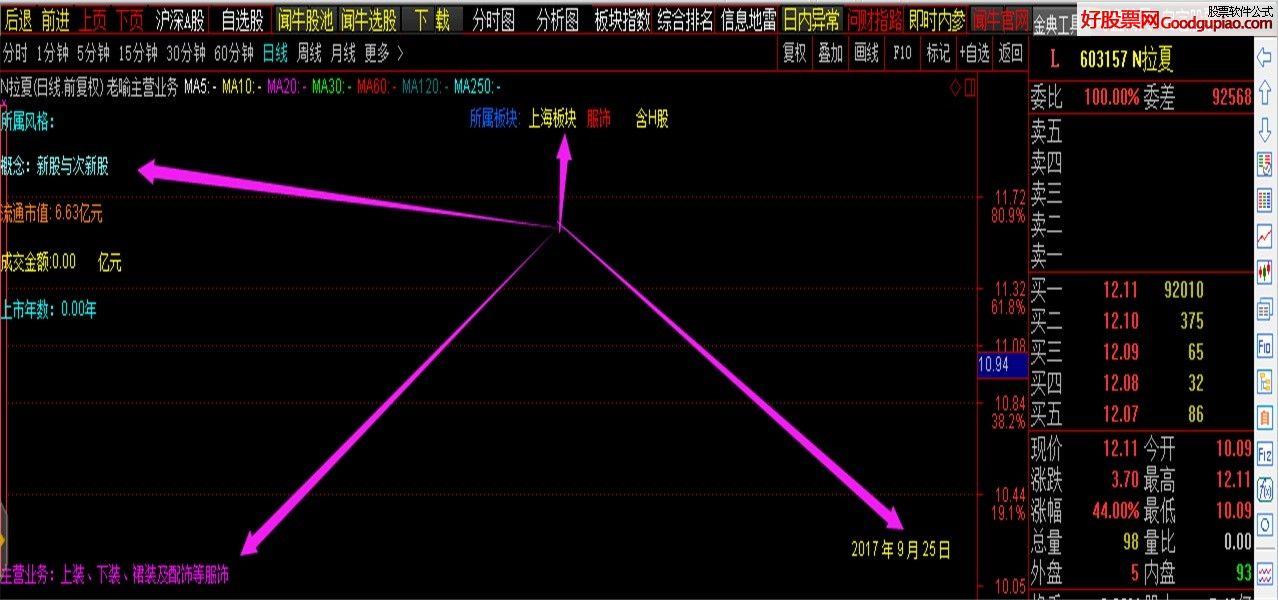 通达信主营业务公式与采集主图指标 贴图