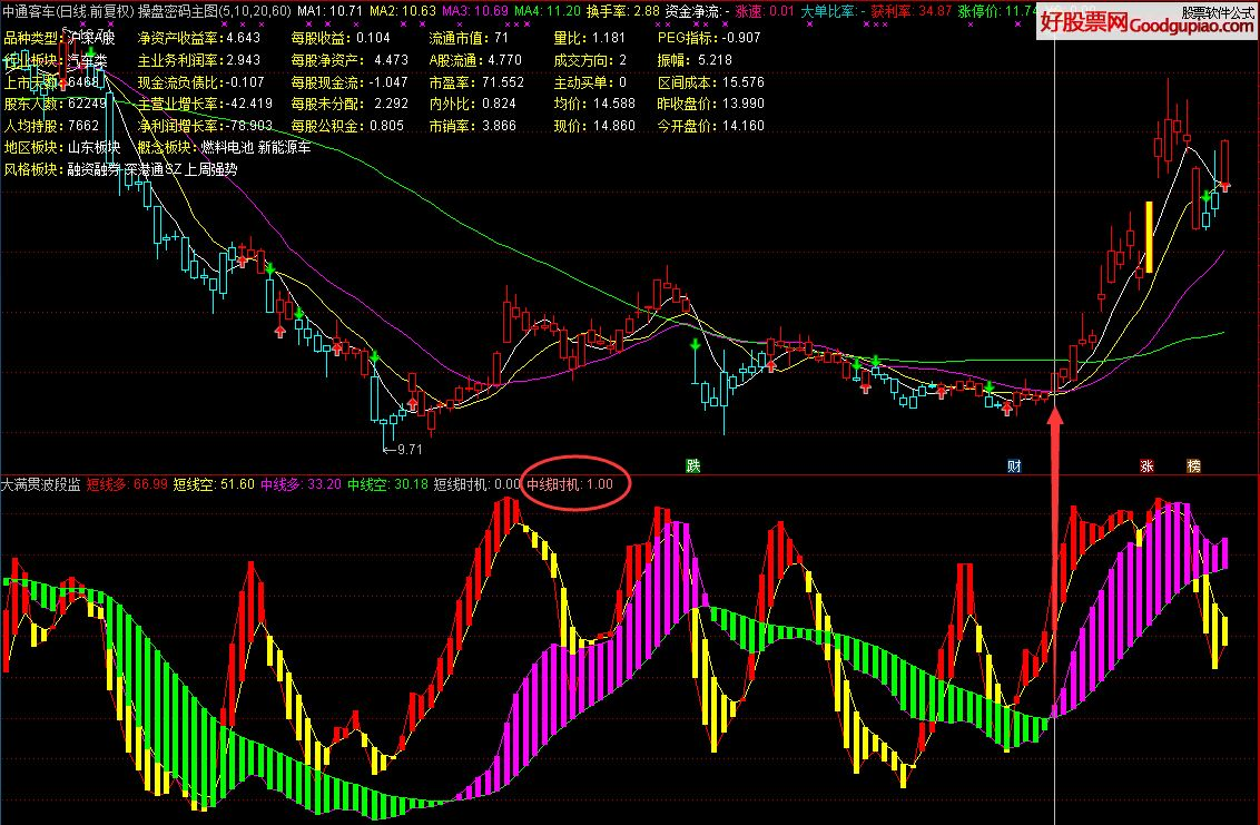 大满贯波段监控,助大家股市大满贯(指标 副图/选股 通达信 源码 贴图)没有未来函数