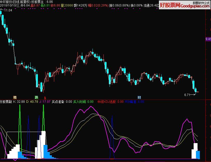 KDJ+RSI底部中线选股指标 通达信 源码