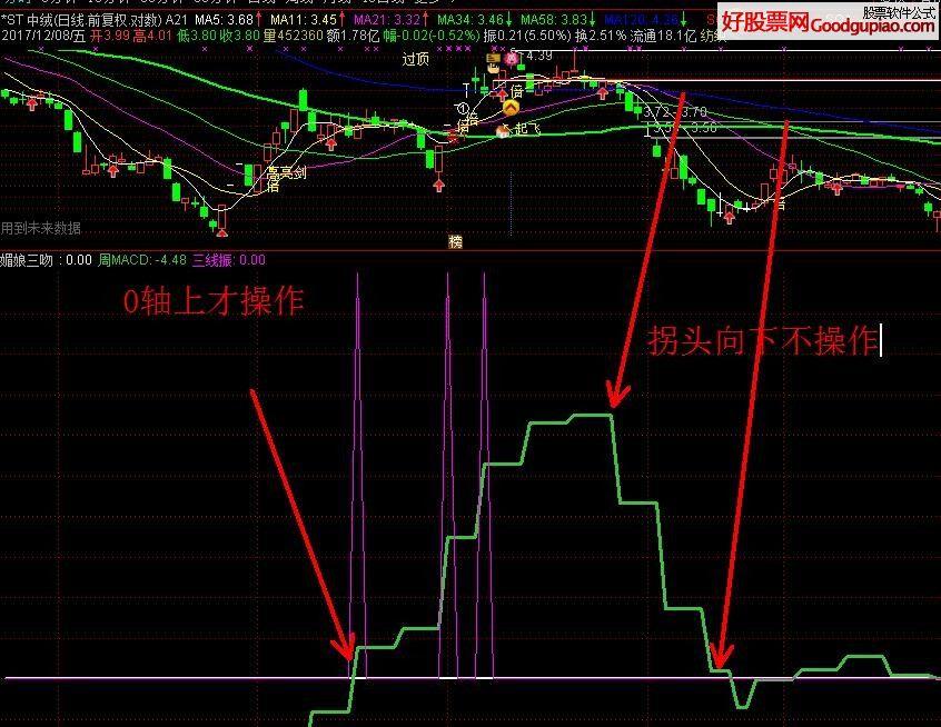 股票的操作区间 副图指标 通达信