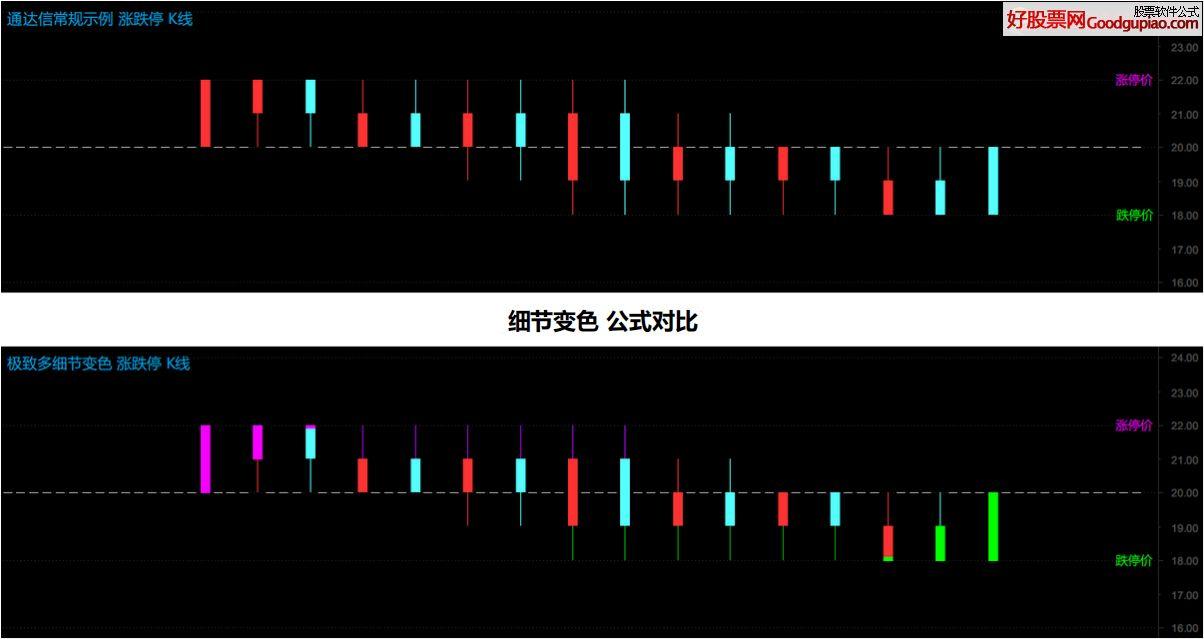 【超神看盘】让你意外的多细节处理,K线涨跌停变色公式(源码 分析主图 通达信 贴图)