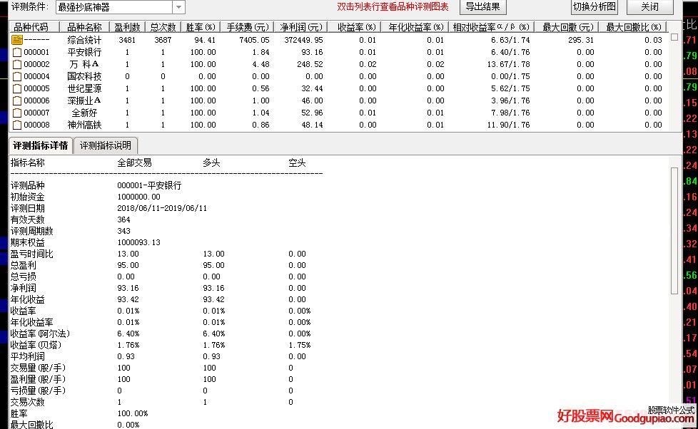 通达信最强抄底神器副图/选股指标 胜率94.41% 贴图 最近抓好多大涨停