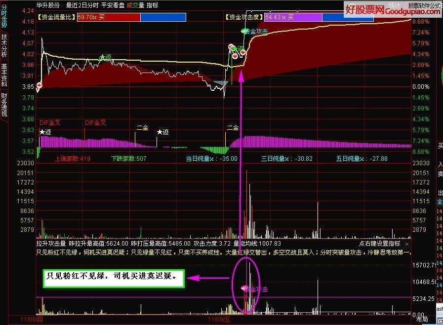 《分时主力量》真正发现主力进退 看股价涨跌