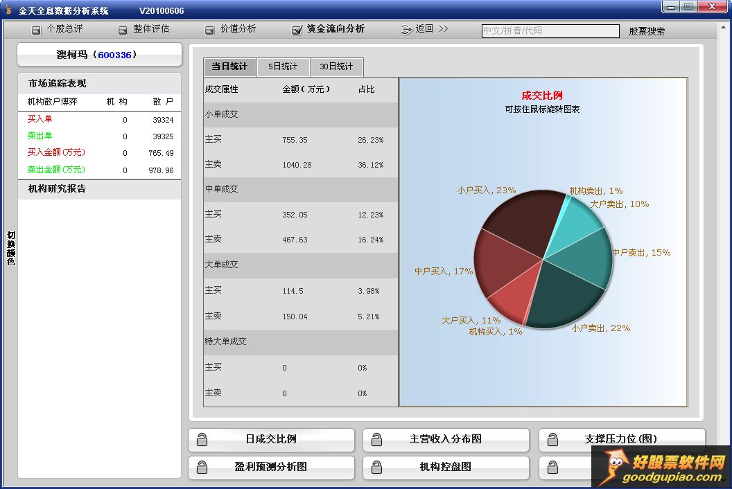 金天全息数据分析系统