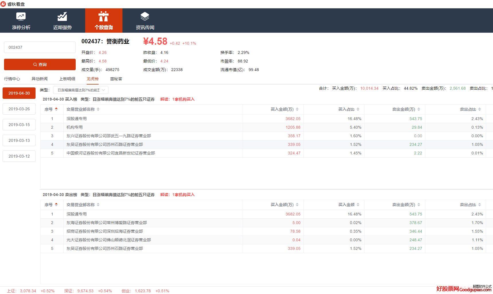 睿秋看盘——清爽免费看龙虎数据的看盘软件